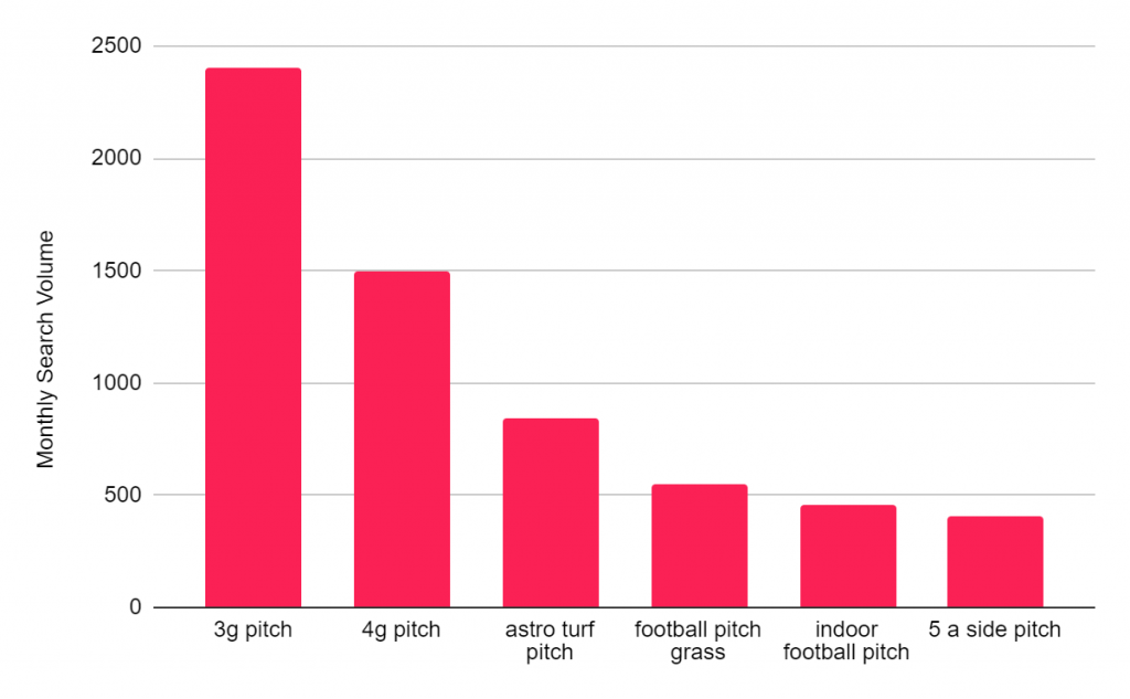 Most Popular Football Pitches UK 2021