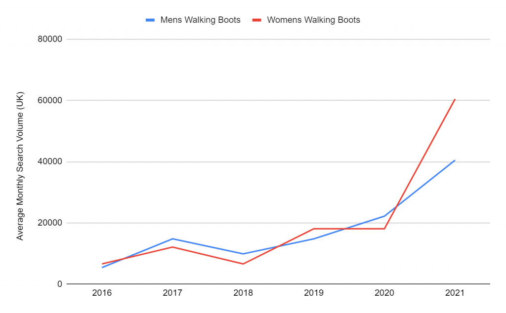 Who Walks More in the UK, Men or Women?